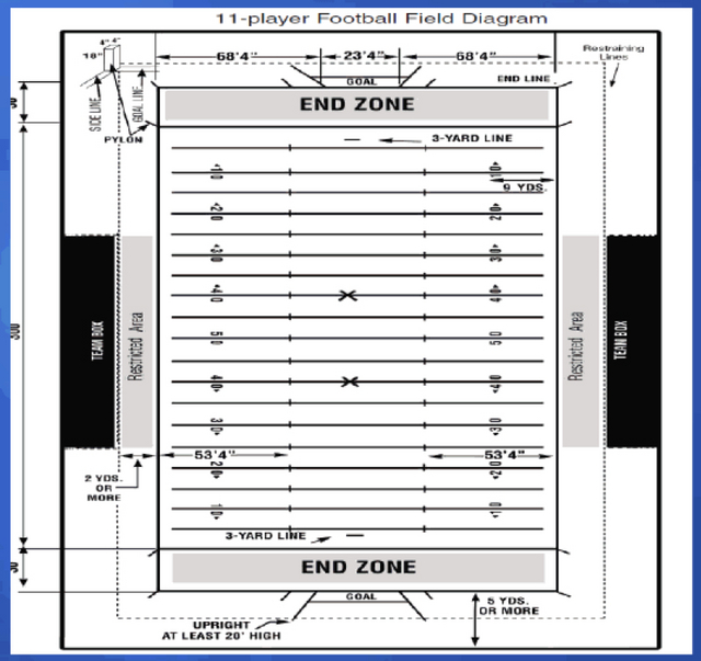 Diagram for planned Football Practice Field on ColumbiaMagazinecom
